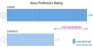 Consumers Have 71% Preference for Human Over Robot Voices