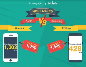 dubizzle reveals mobile phone trends in the UAE
